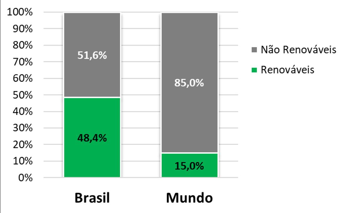 Gráfico de percentuais: Brasil 57% não renovável e 44% renovável Mundo 86% não renovável e 14% renovável
