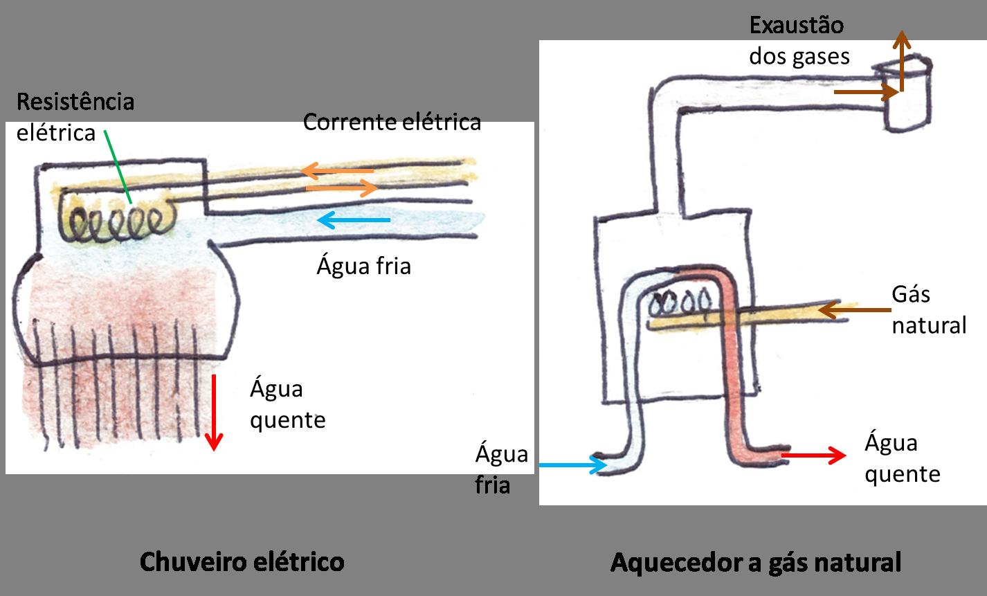 chuveiro elétrico corrente elétrica alimenta resistência que aquece água e aquecedor gás natural é queimado e aquece água