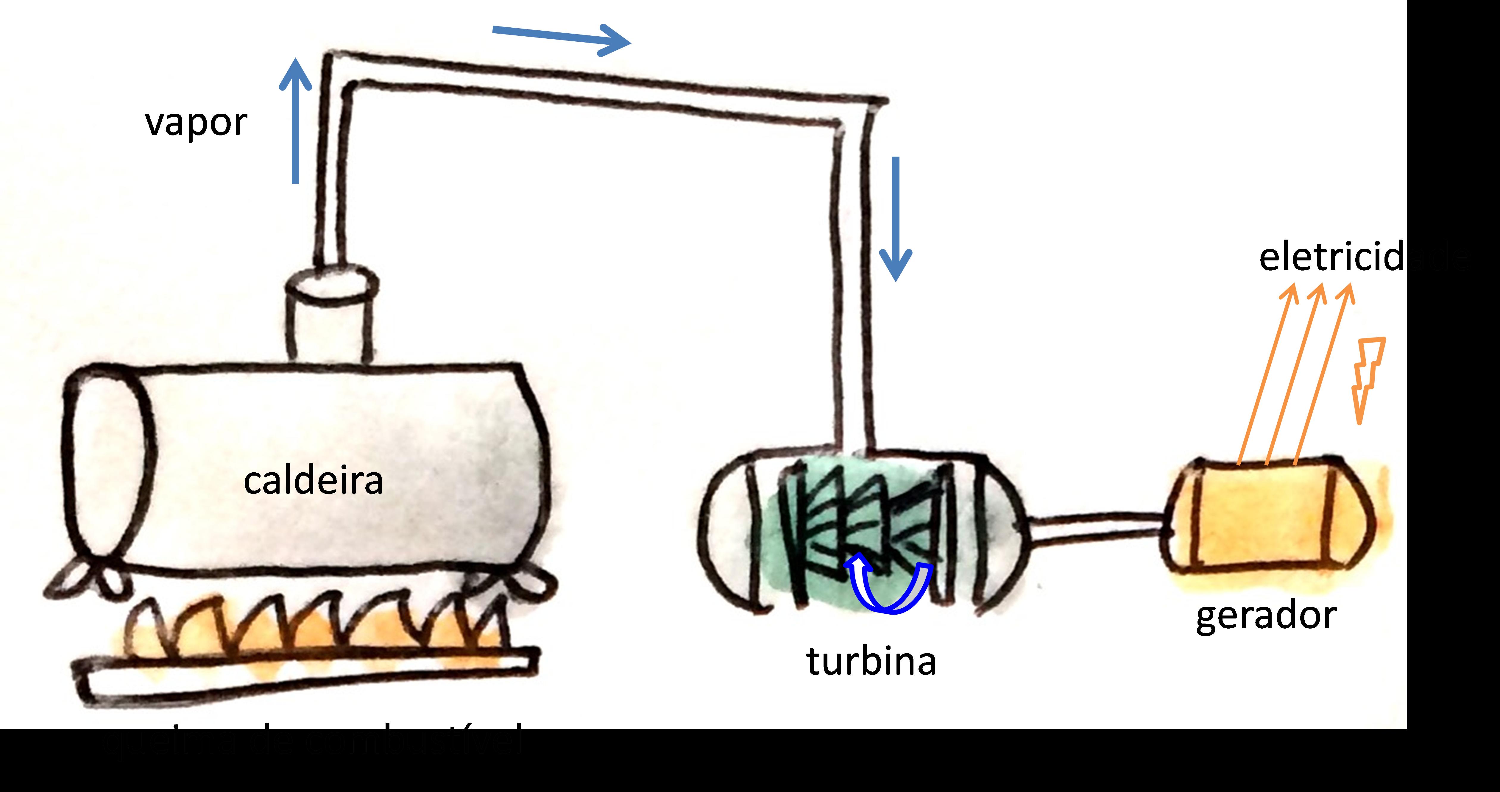 queima de combustível na caldeira, gera vapor, que gira turbina e aciona o gerador para gerar eletricidade