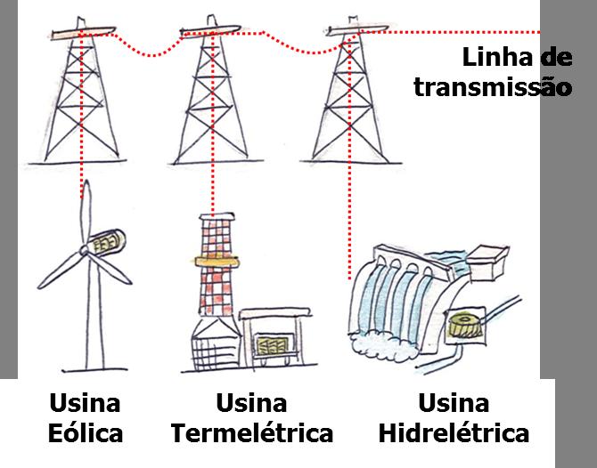 linha de transmissão ligada a usina eólica, a usina termelétrica e a usina hidrelétrica
